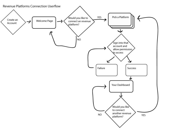 Freelance-Finance-userflow-1web