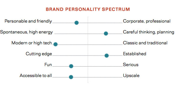 brand personality scale